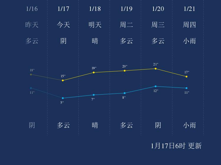 1月17日河池天气早知道