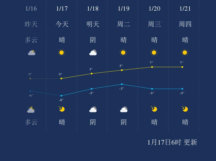1月17日和田天气早知道