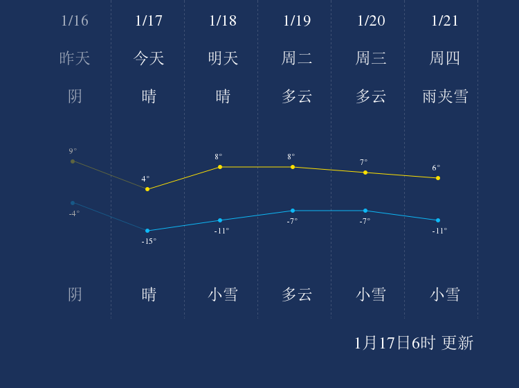 1月17日昌都天气早知道