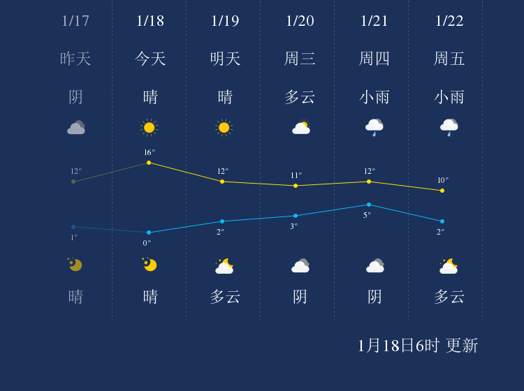 1月18日十堰天气早知道