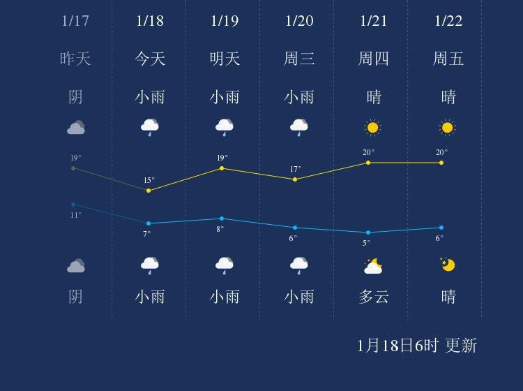 1月18日临沧天气早知道