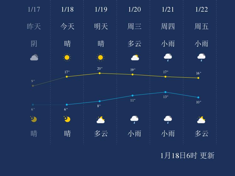 1月18日河池天气早知道