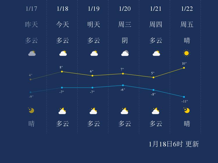 1月18日昌都天气早知道