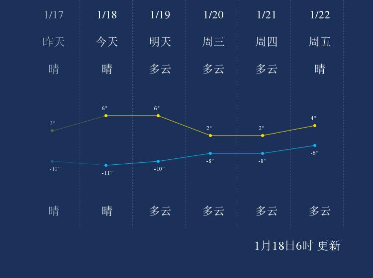 1月18日西宁天气早知道