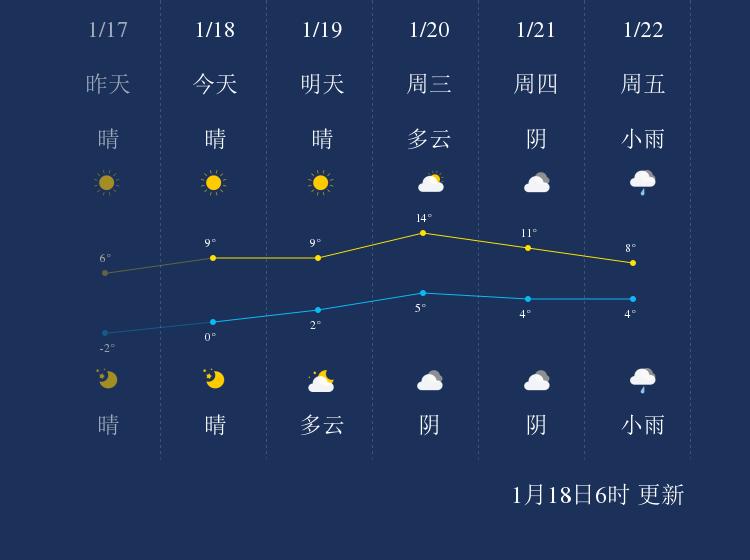 1月18日盐城天气早知道