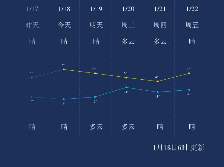 1月18日银川天气早知道