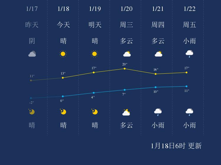 1月18日上饶天气早知道