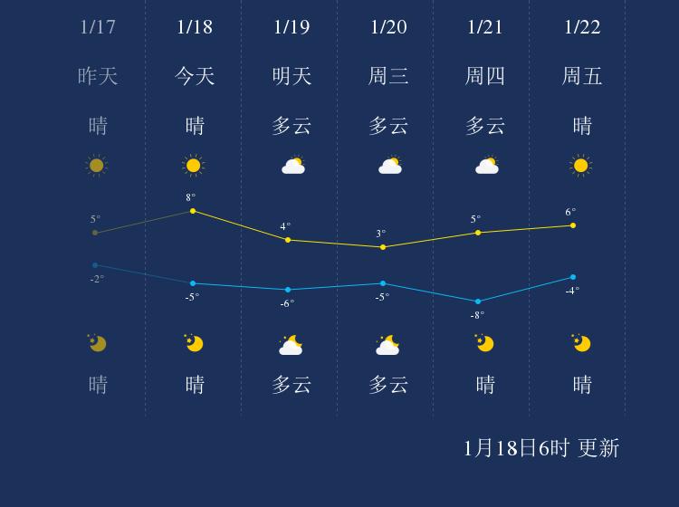 1月18日吴忠天气早知道