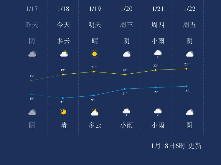 1月18日钦州天气早知道