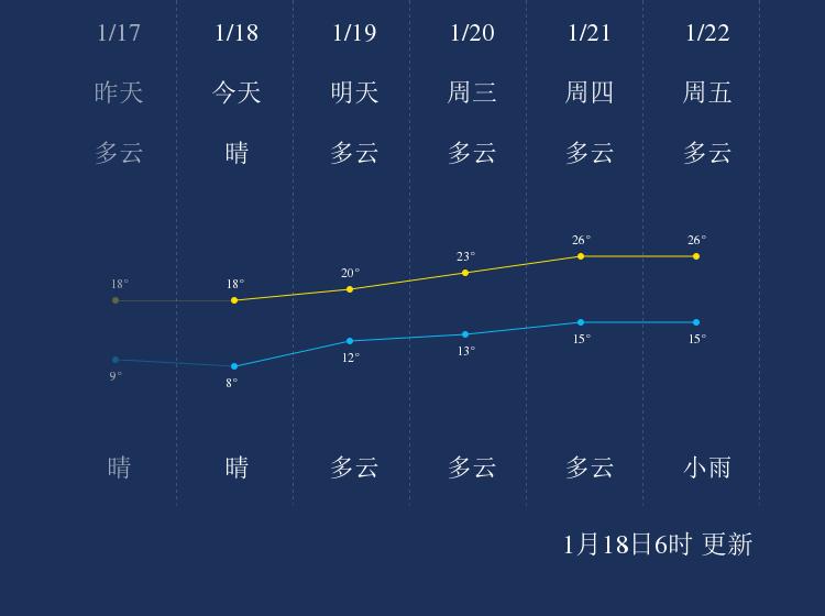 1月18日惠州天气早知道