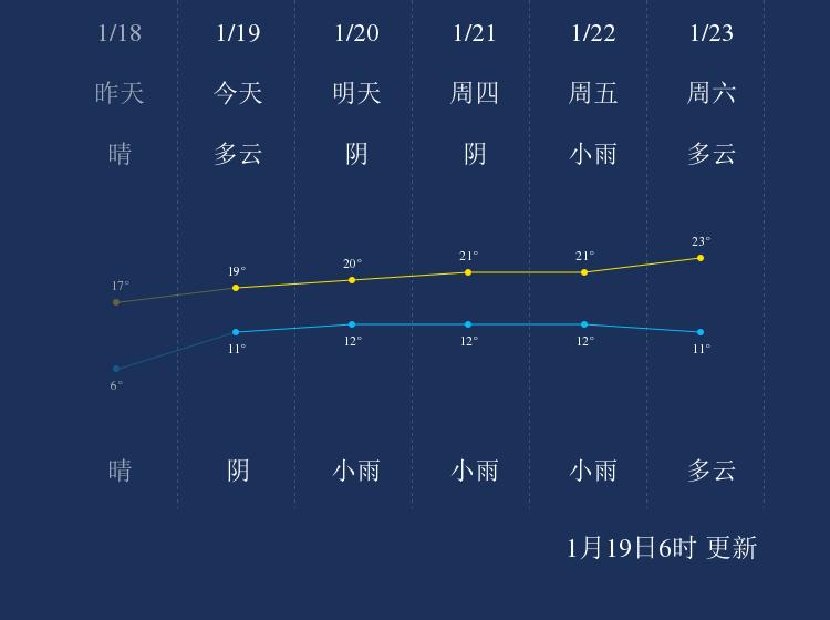 1月19日肇庆天气早知道