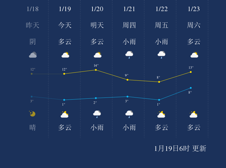 1月19日安顺天气早知道