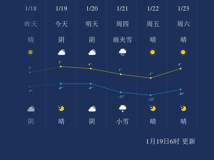 1月19日甘孜天气早知道