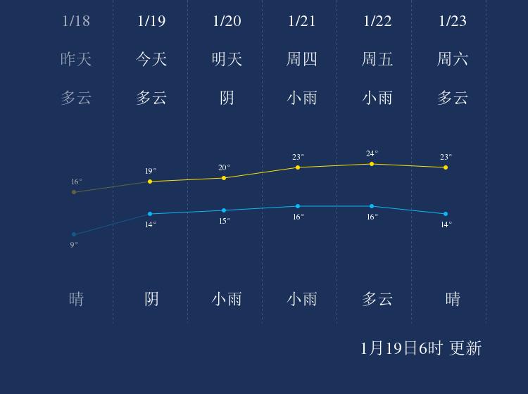 1月19日江门天气早知道