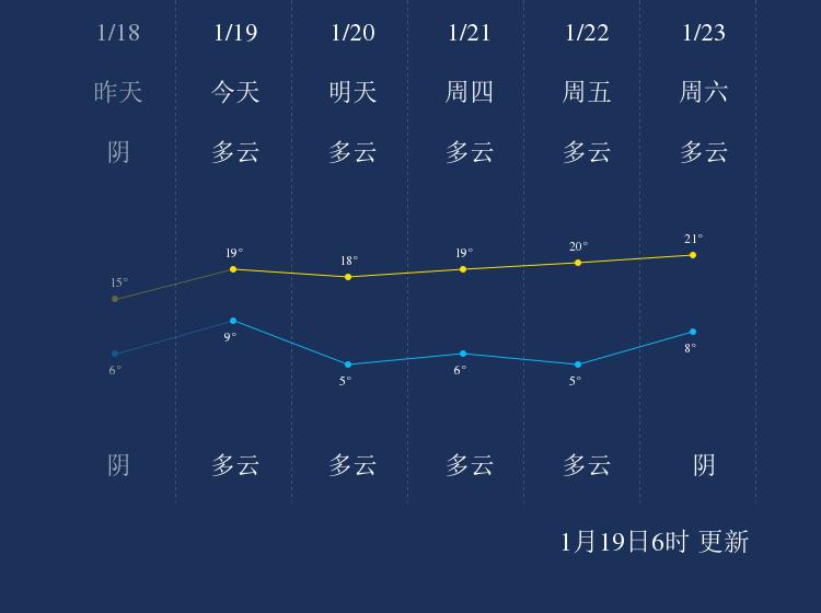 1月19日临沧天气早知道