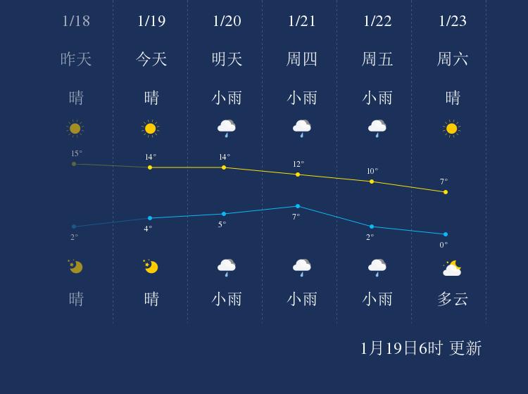 1月19日六安天气早知道