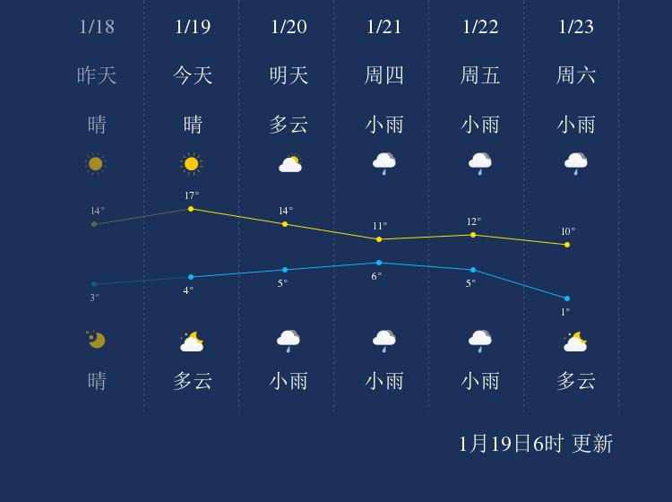 1月19日咸宁天气早知道