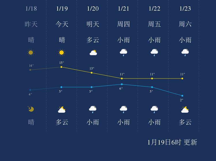 1月19日鄂州天气早知道