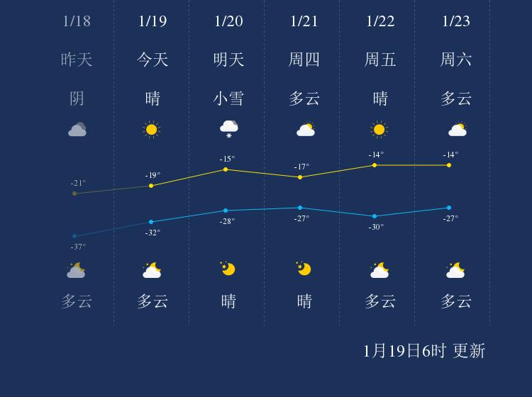 1月19日大兴安岭天气早知道