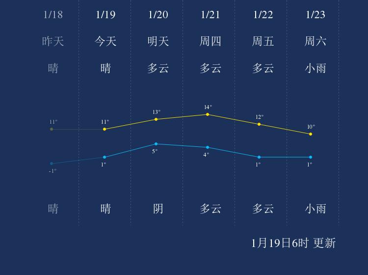 1月19日宿迁天气早知道