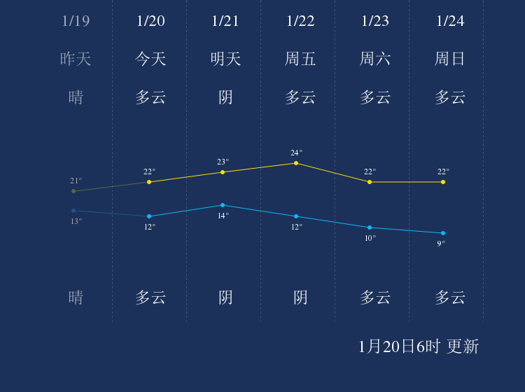1月20日河源天气早知道