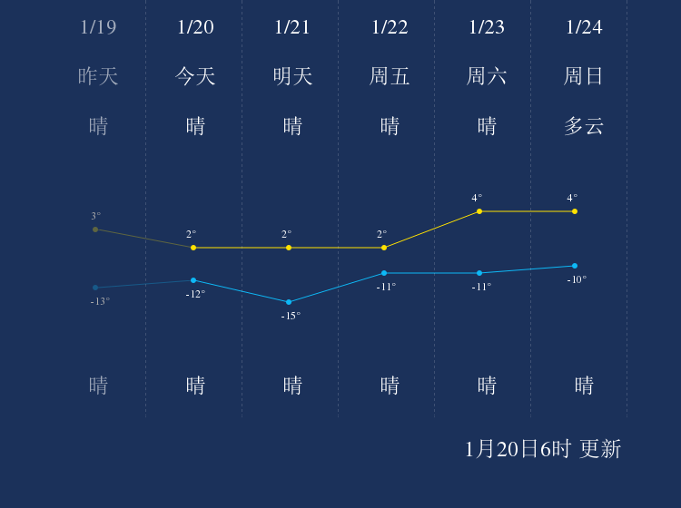 1月20日乌兰察布天气早知道
