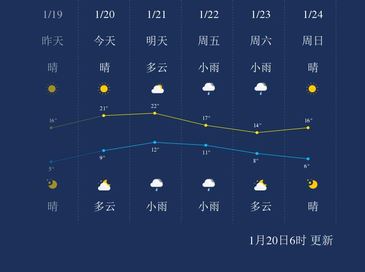 1月20日上饶天气早知道