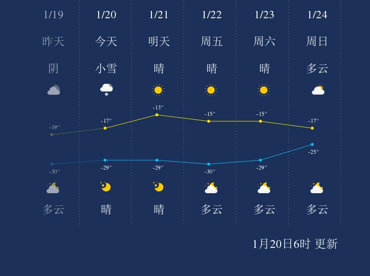 1月20日大兴安岭天气早知道