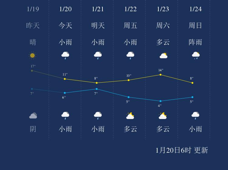 1月20日张家界天气早知道