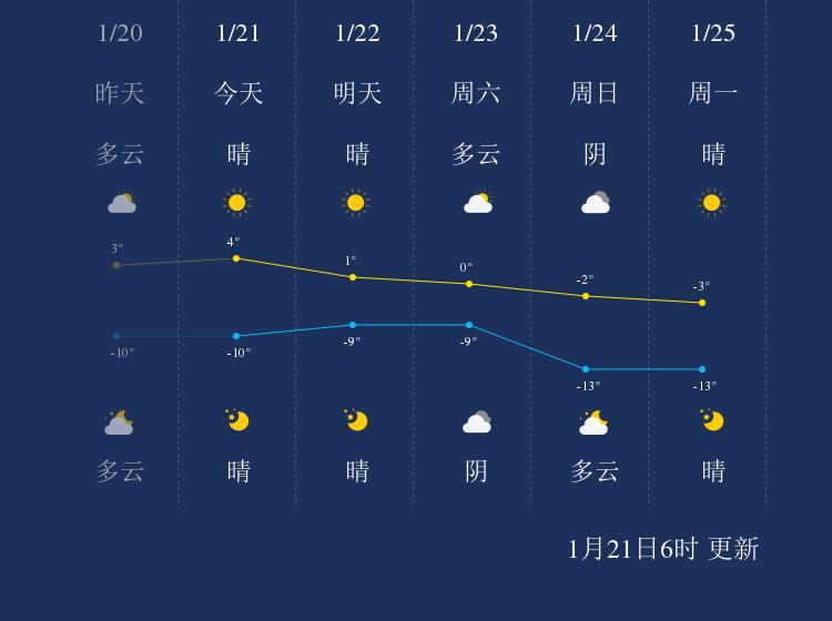 1月21日酒泉天气早知道