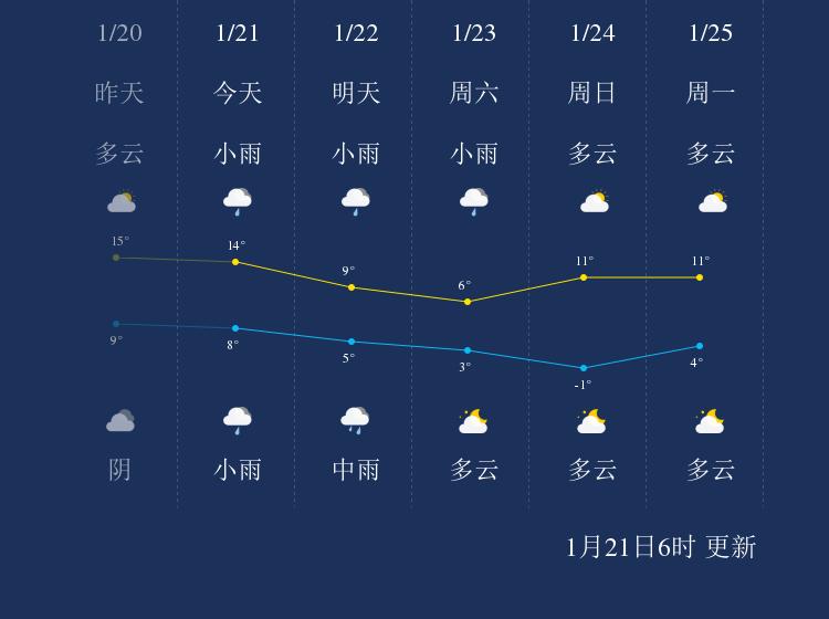 1月21日泰州天气早知道