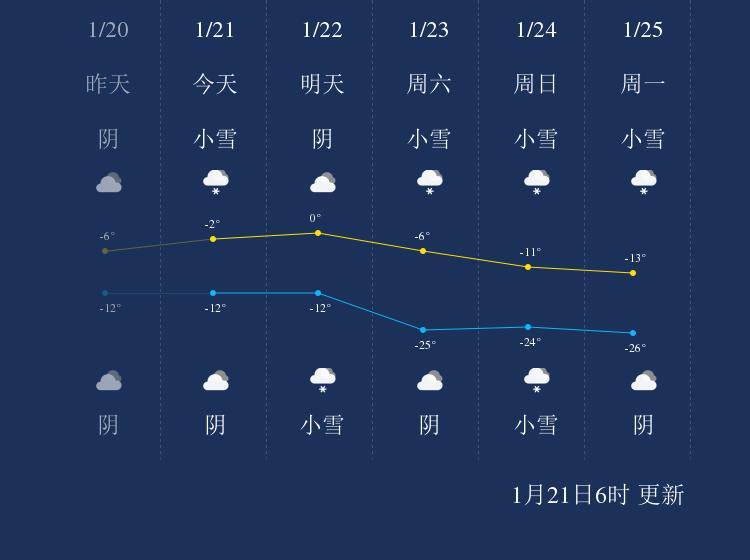 1月21日阿勒泰天气早知道
