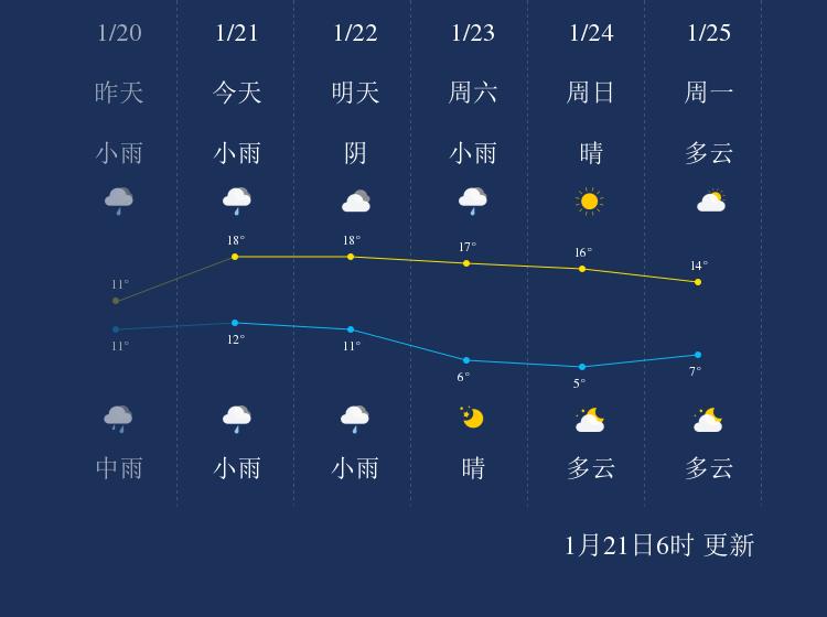 1月21日温州天气早知道