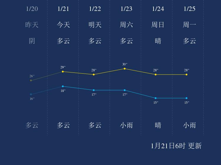 1月21日乐东天气早知道