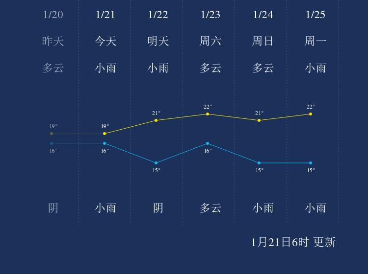 1月21日防城港天气早知道