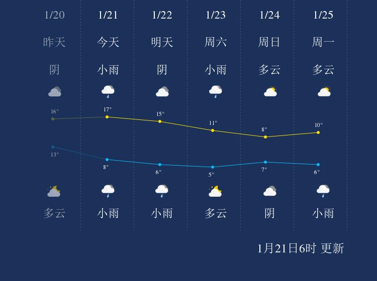 1月21日舟山天气早知道
