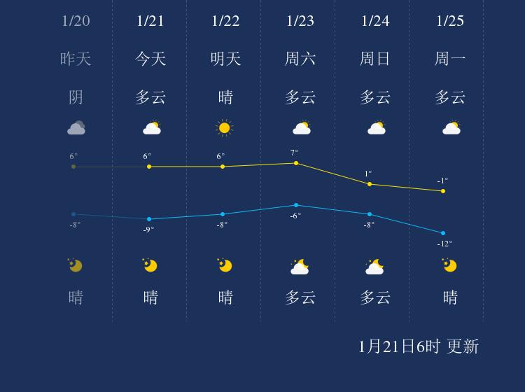 1月21日金昌天气早知道