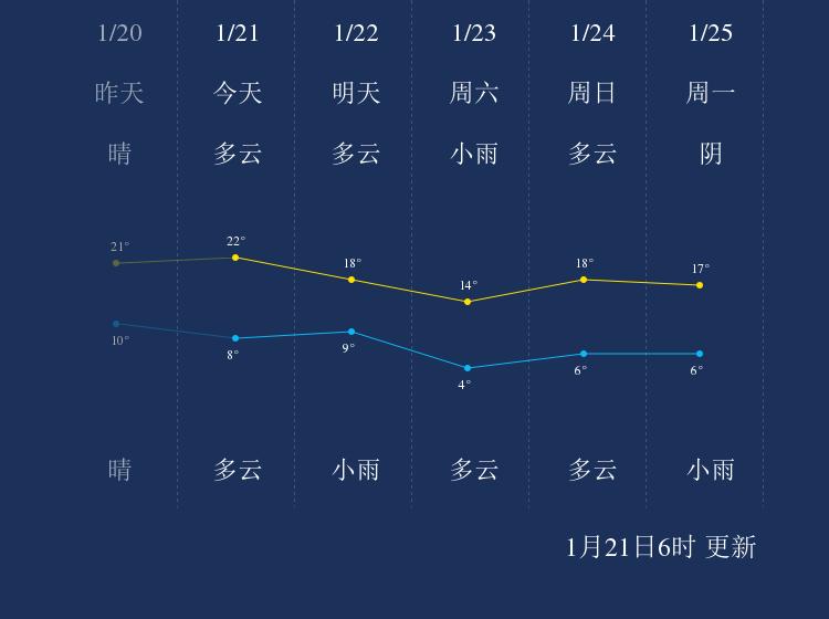 1月21日鹰潭天气早知道