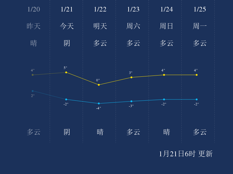 1月21日大连天气早知道