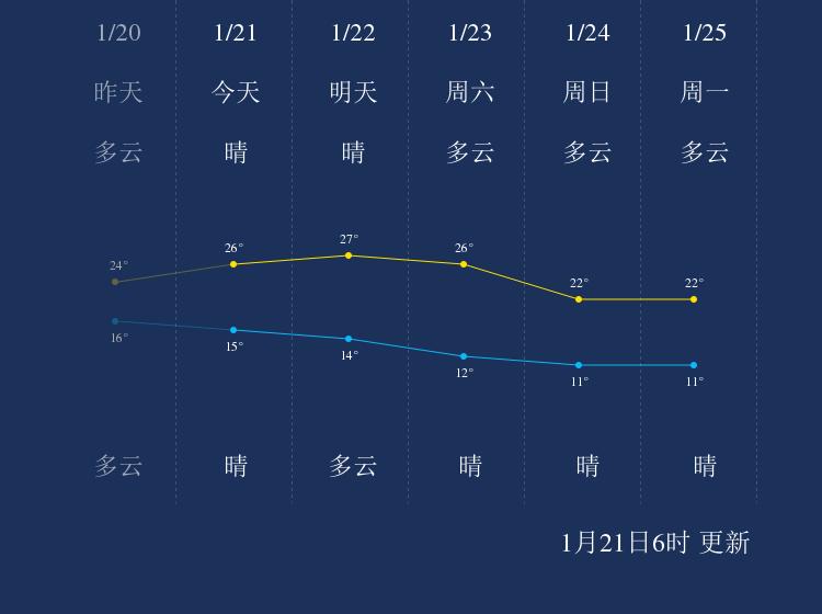 1月21日揭阳天气早知道