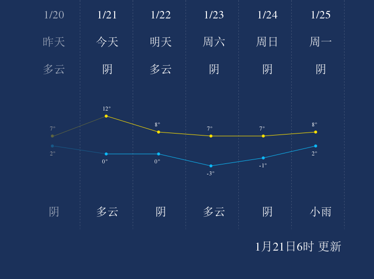 1月21日临沂天气早知道