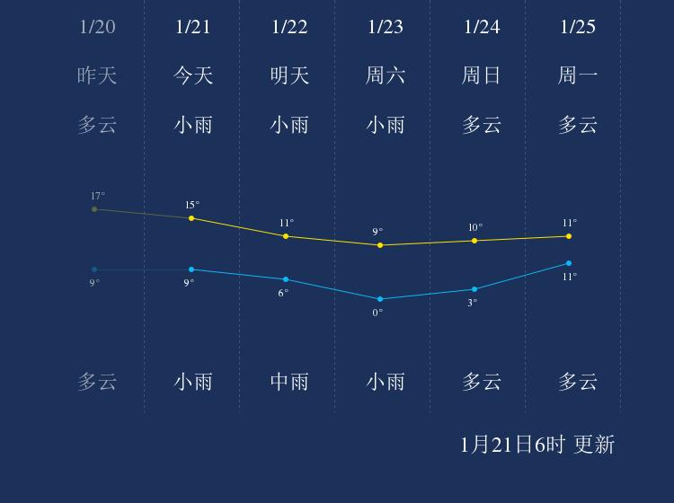 1月21日无锡天气早知道