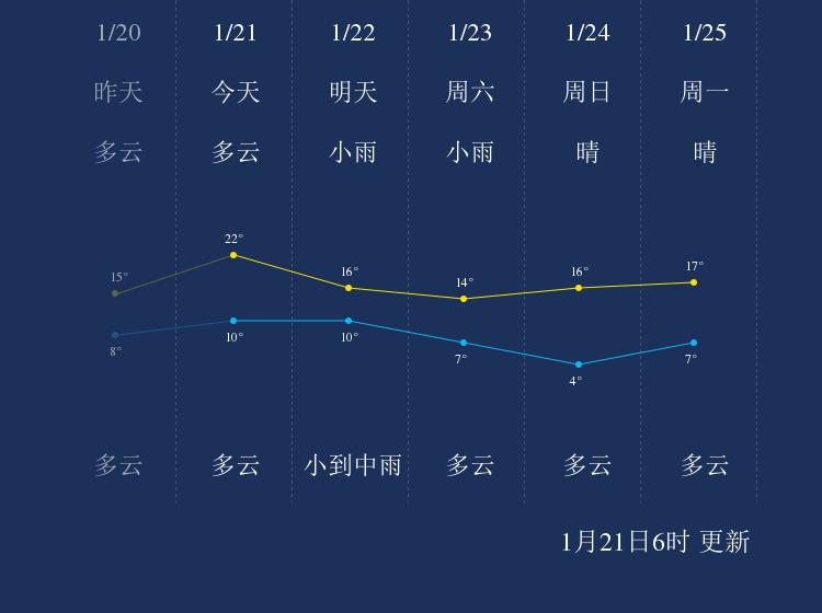 1月21日丽水天气早知道