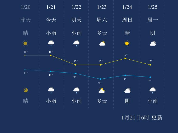 1月21日新余天气早知道