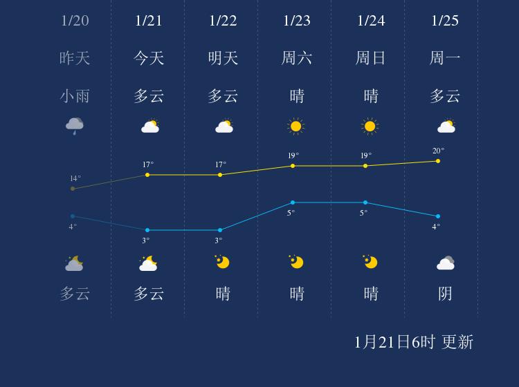 1月21日楚雄天气早知道
