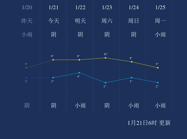 1月21日信阳天气早知道