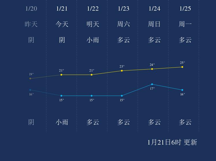 1月21日北海天气早知道