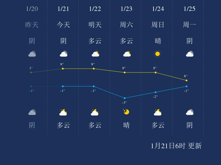 1月21日泰安天气早知道