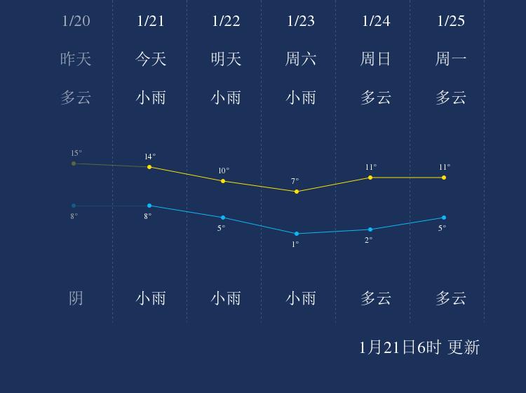 1月21日镇江天气早知道