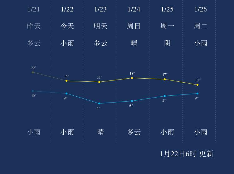 1月22日景德镇天气早知道